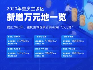 逆风局2020丨重庆土地市场大数据复盘