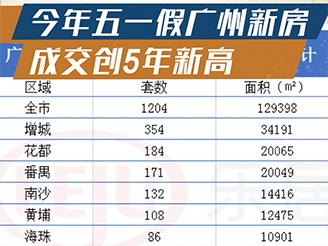 今年五一假广州新房成交创5年新高