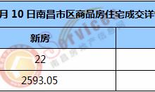市场成交 | 2021年1月10日南昌市新房住宅成交22套