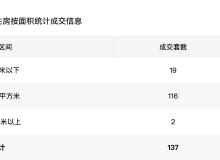 市场成交|10月18日深圳住宅成交137套 面积14625.77㎡