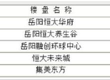 岳阳楼市每日成交谍报:6月19日销售158套