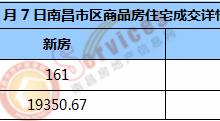 市场成交 | 2021年1月7日南昌市新房住宅成交161套