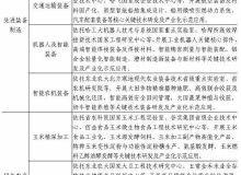 重磅!哈尔滨市未来 5 年发展规划公布!(科技研究创新领域)